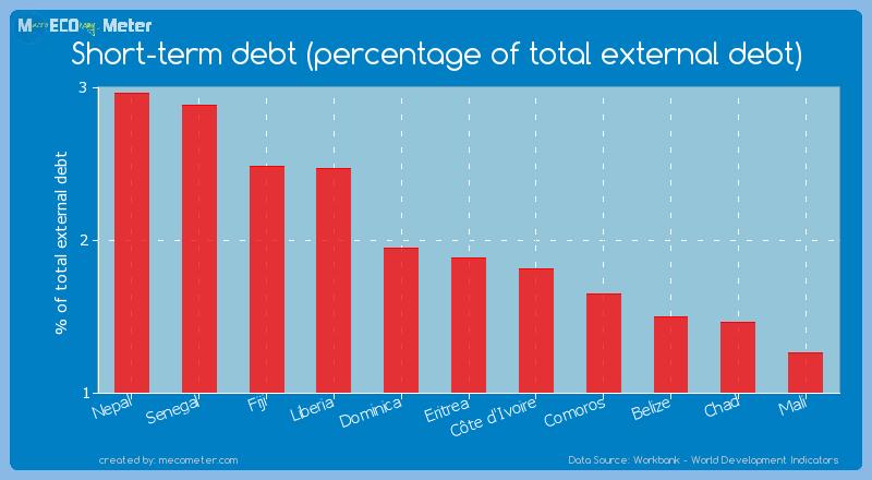 Short-term debt (percentage of total external debt) of Eritrea