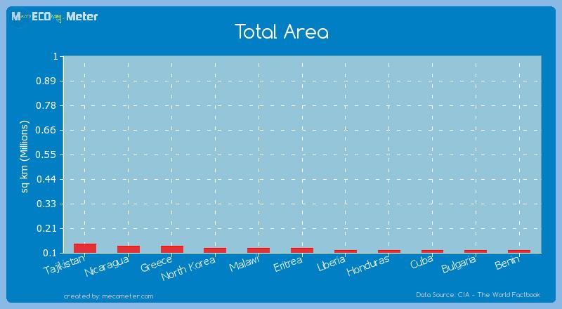 Total Area of Eritrea