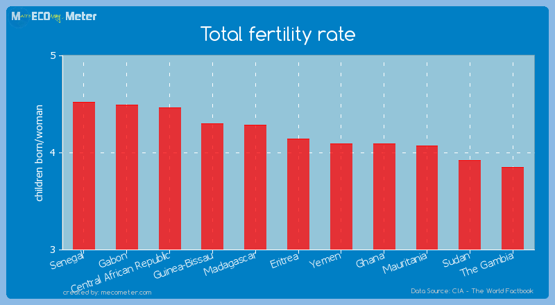 Total fertility rate of Eritrea