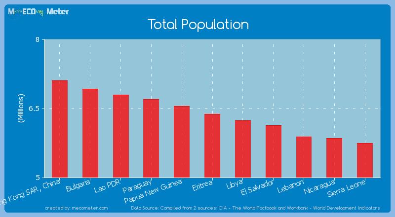 Total Population of Eritrea
