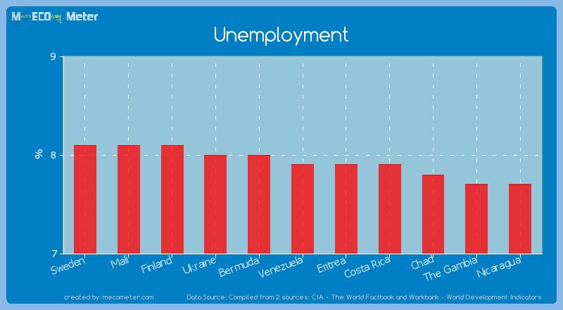 Unemployment of Eritrea