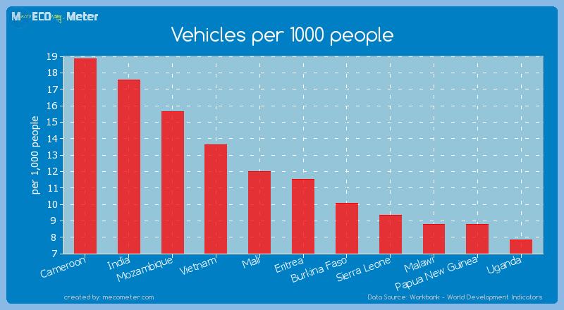 Vehicles per 1000 people of Eritrea