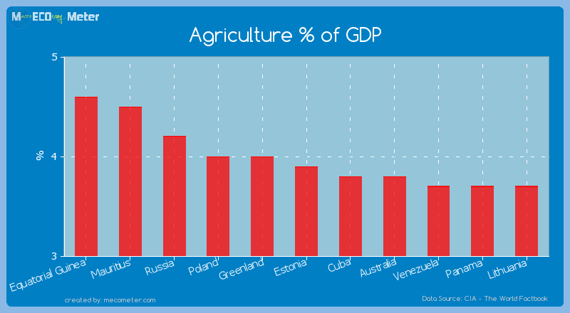 Agriculture % of GDP of Estonia