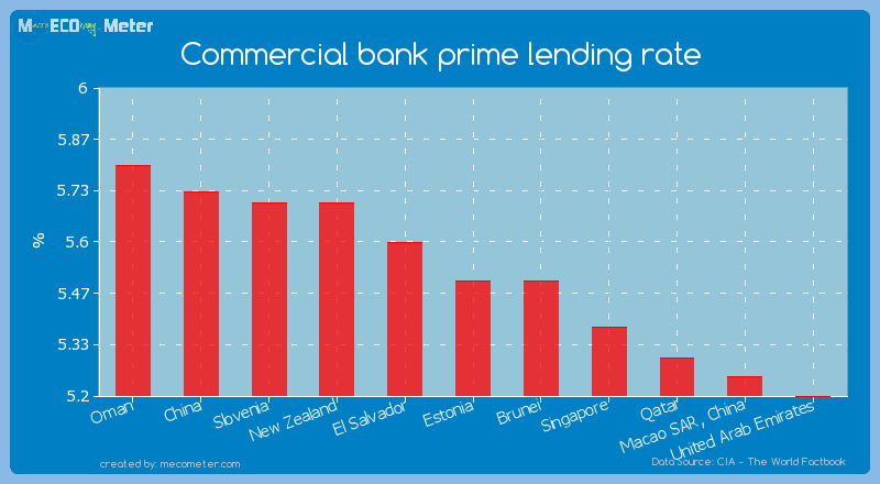 Commercial bank prime lending rate of Estonia