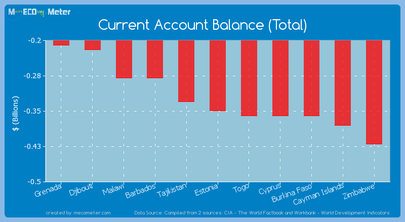Current Account Balance (Total) of Estonia