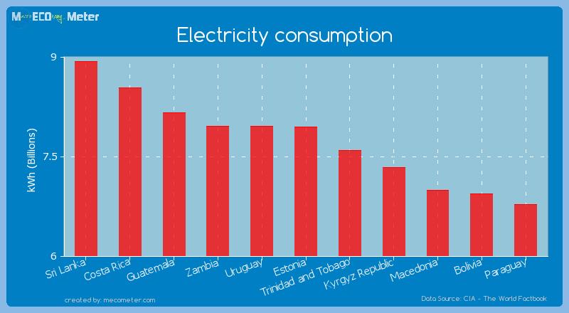 Electricity consumption of Estonia