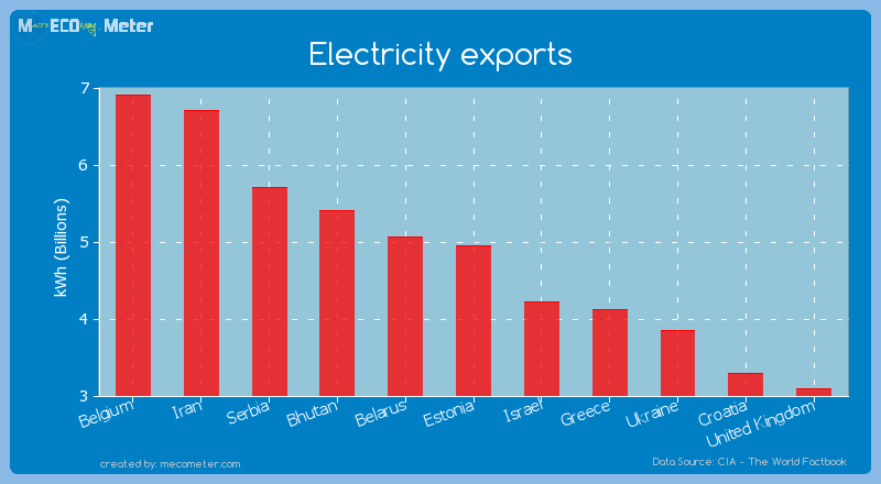 Electricity exports of Estonia
