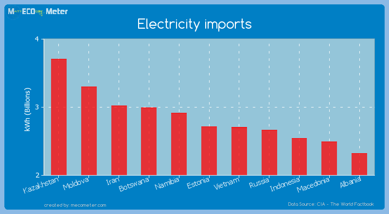 Electricity imports of Estonia