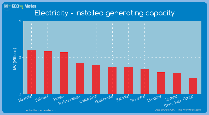 Electricity - installed generating capacity of Estonia