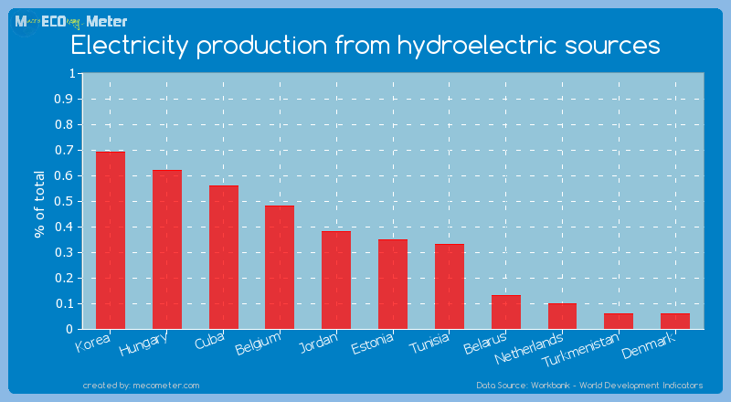 Electricity production from hydroelectric sources of Estonia