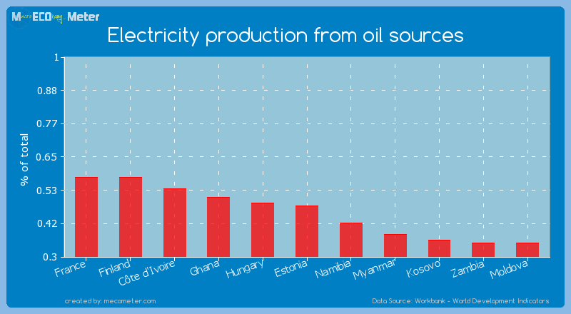 Electricity production from oil sources of Estonia