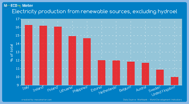 Electricity production from renewable sources, excluding hydroel of Estonia