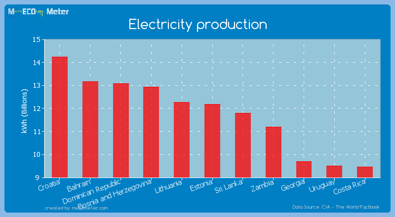 Electricity production of Estonia