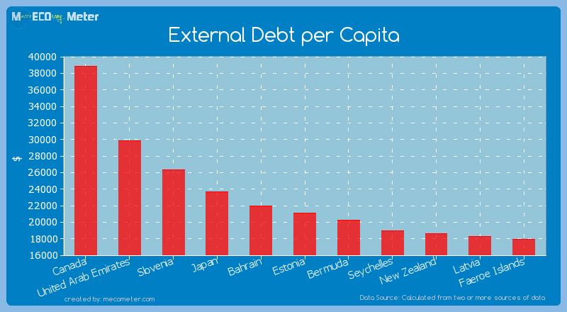 External Debt per Capita of Estonia