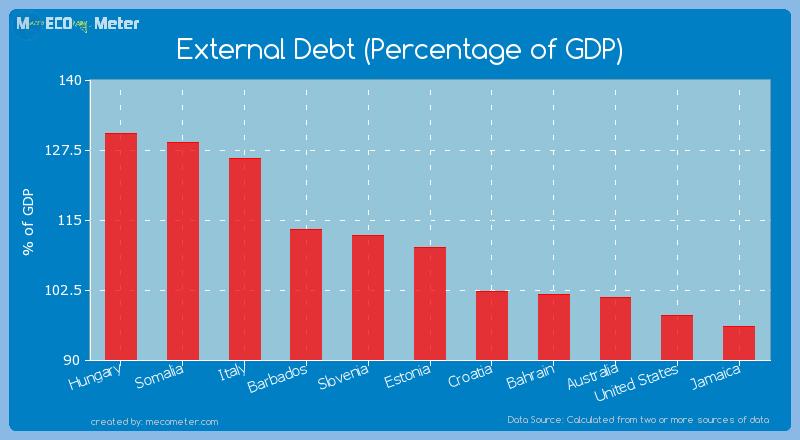 External Debt (Percentage of GDP) of Estonia