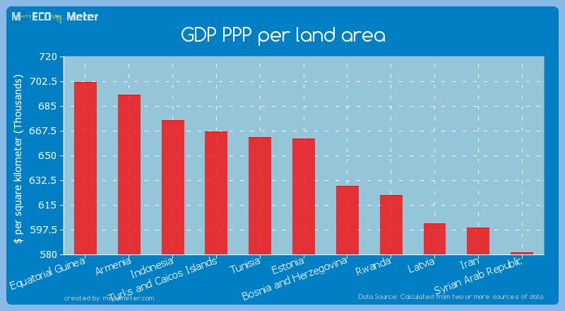 GDP PPP per land area of Estonia