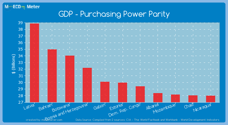 GDP - Purchasing Power Parity of Estonia