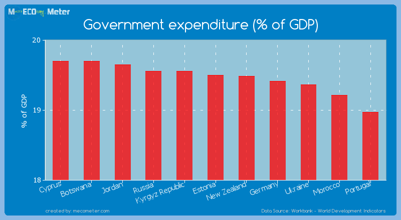 Government expenditure (% of GDP) of Estonia