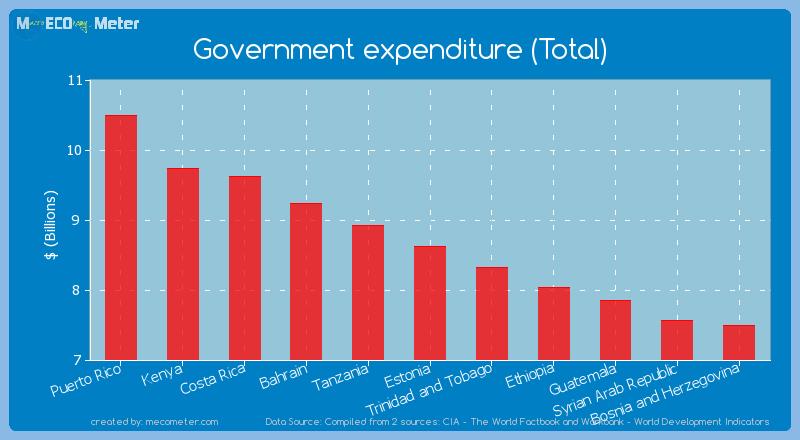 Government expenditure (Total) of Estonia