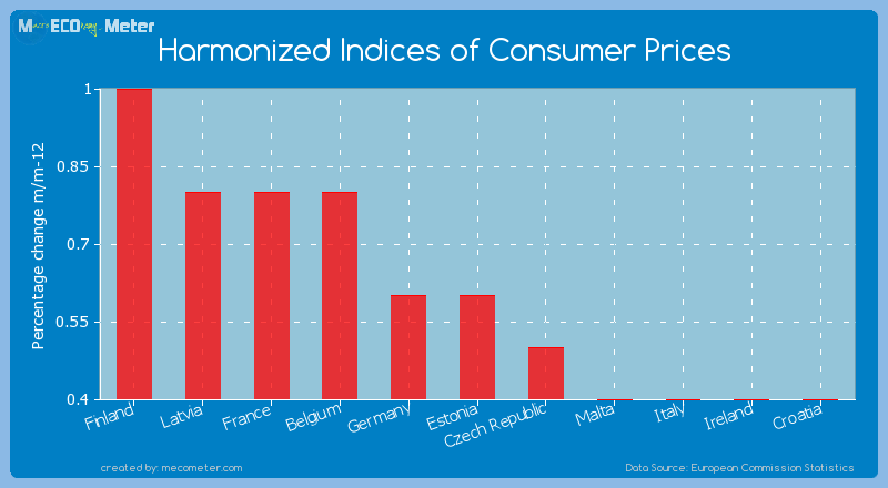 study of consumer price index in The consumer price index is a measure of the overall cost of the goods and services bought by a typical consumer it is calculated by the australian bureau of statistics (abs) it is calculated by the australian bureau of statistics (abs.