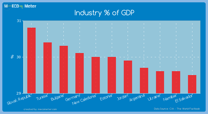 Industry % of GDP of Estonia