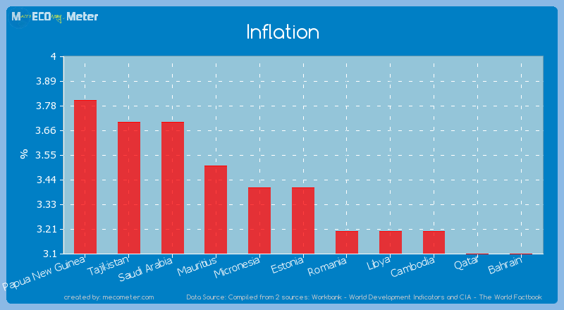Inflation of Estonia