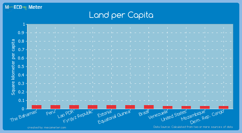 Land per Capita of Estonia