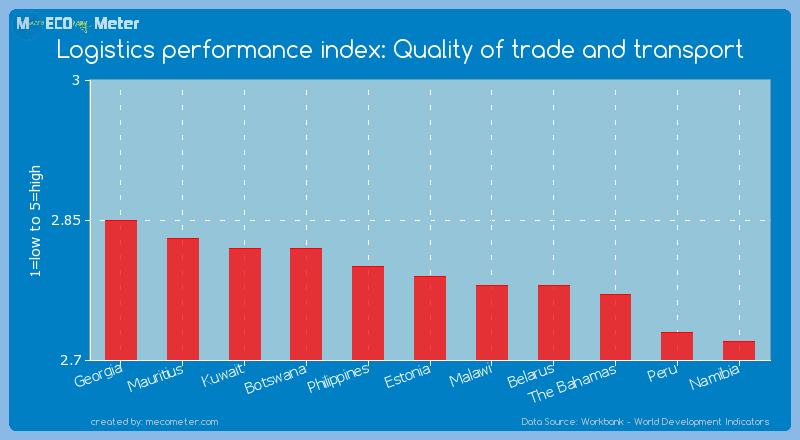 Logistics performance index: Quality of trade and transport of Estonia