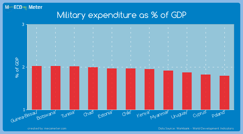 Military expenditure as % of GDP of Estonia