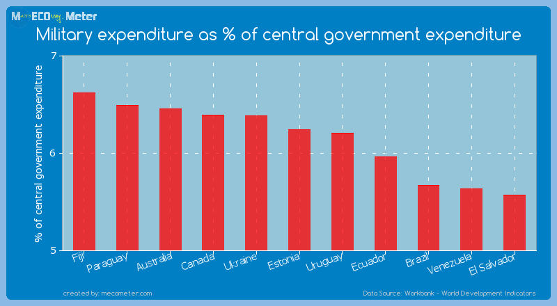 Military expenditure as % of central government expenditure of Estonia
