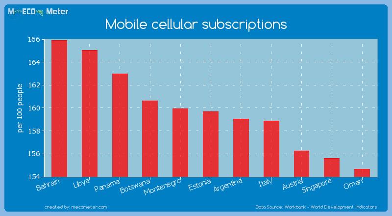 Mobile cellular subscriptions of Estonia