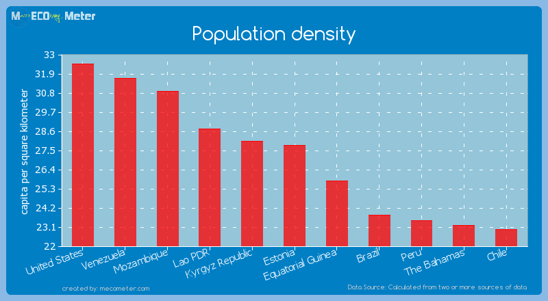 Population density of Estonia