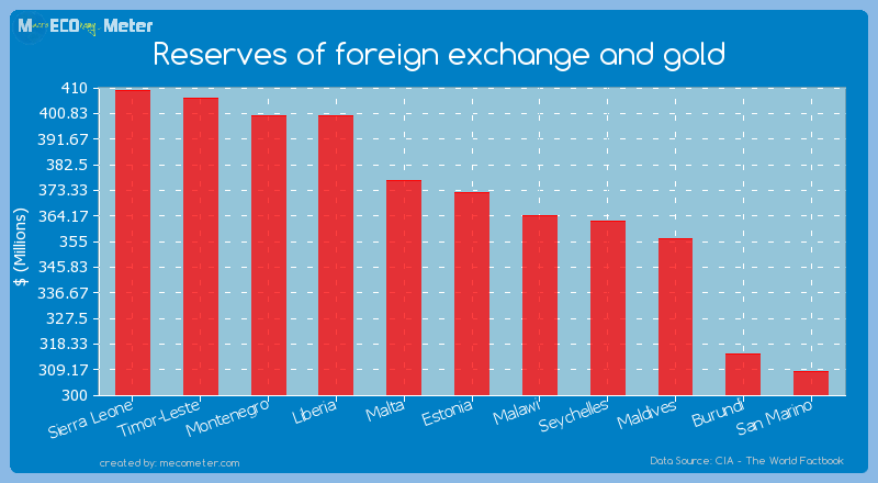 Reserves of foreign exchange and gold of Estonia