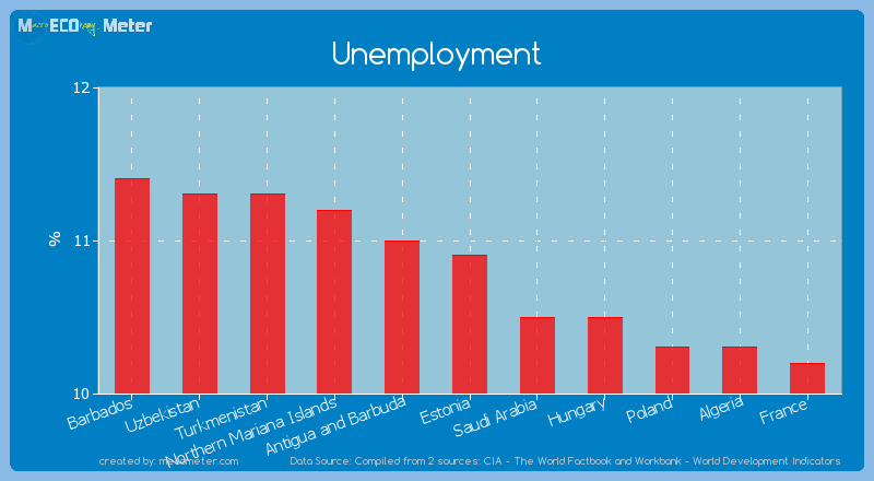 Unemployment of Estonia