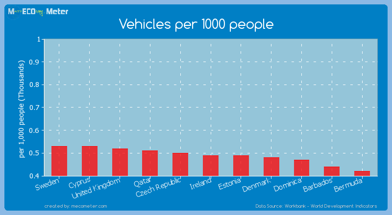 Vehicles per 1000 people of Estonia