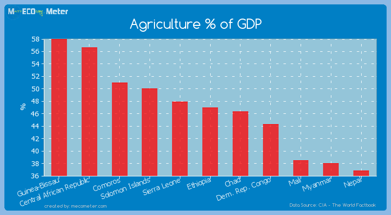 Agriculture % of GDP of Ethiopia