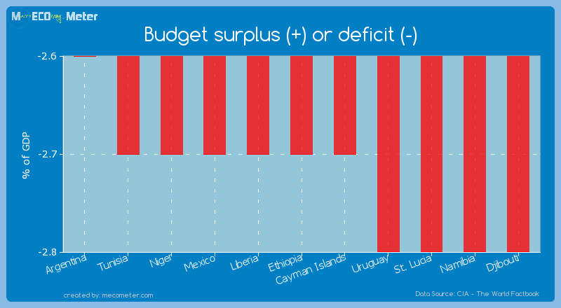 Budget surplus (+) or deficit (-) of Ethiopia