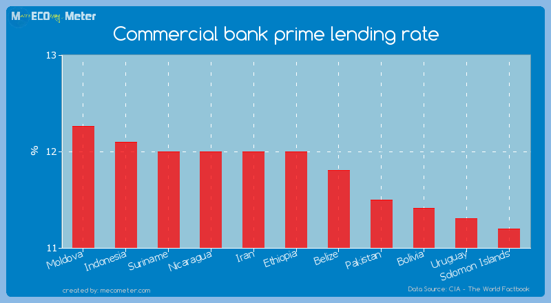 Commercial bank prime lending rate of Ethiopia