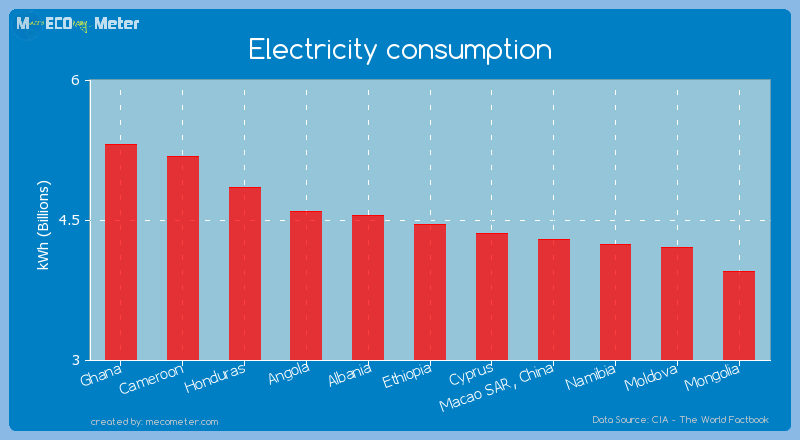 Electricity consumption of Ethiopia