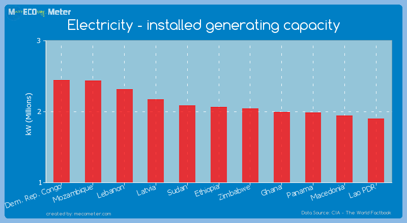Electricity - installed generating capacity of Ethiopia