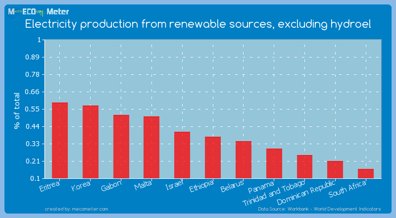 Electricity production from renewable sources, excluding hydroel of Ethiopia