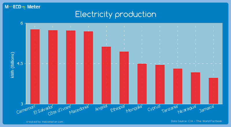 Electricity production of Ethiopia