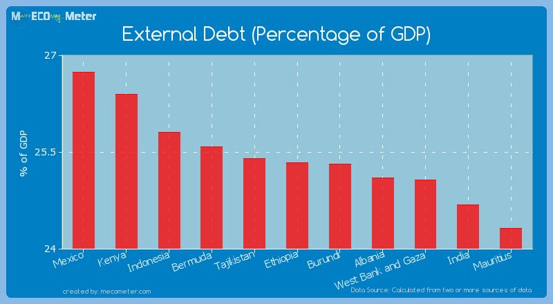 External Debt (Percentage of GDP) of Ethiopia