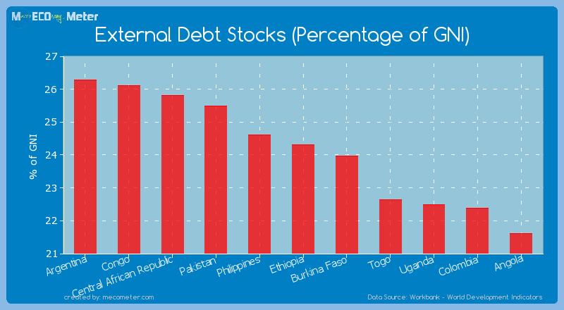 External Debt Stocks (Percentage of GNI) of Ethiopia