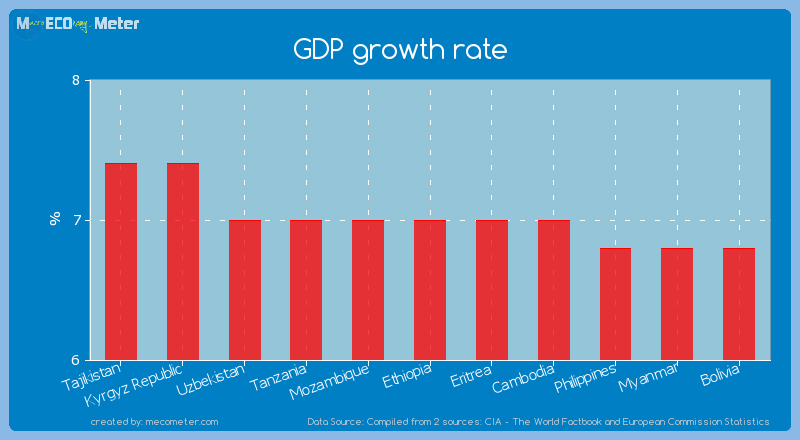 GDP growth rate of Ethiopia