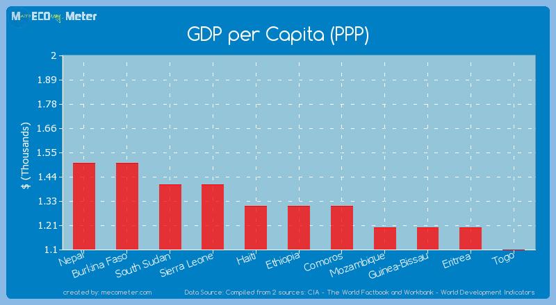GDP per Capita (PPP) of Ethiopia