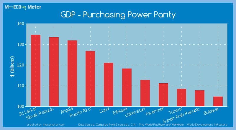 GDP - Purchasing Power Parity of Ethiopia