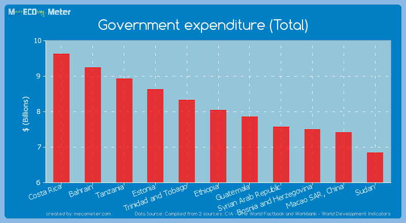 Government expenditure (Total) of Ethiopia