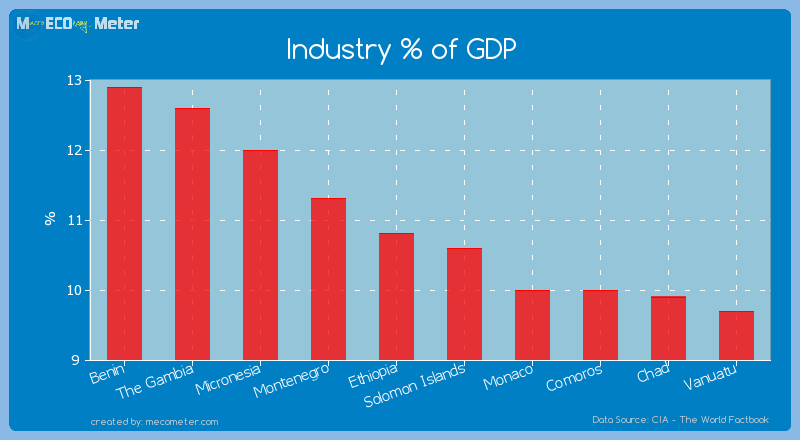 Industry % of GDP of Ethiopia