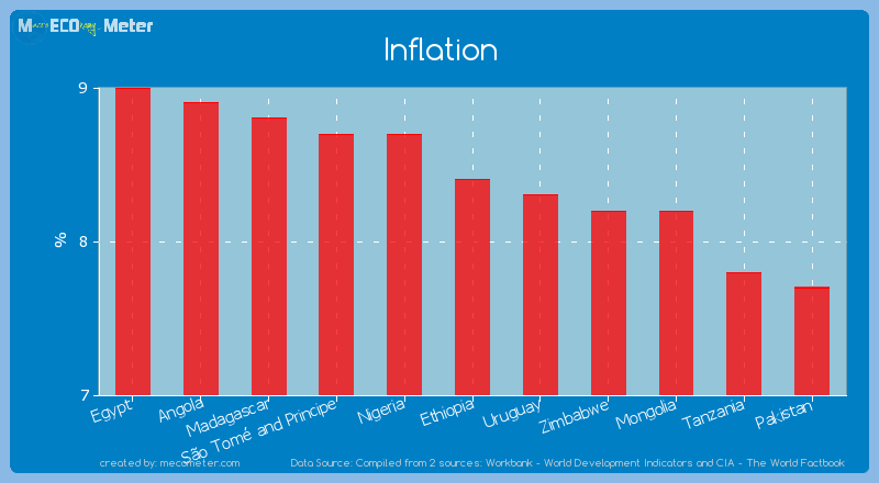 Inflation of Ethiopia